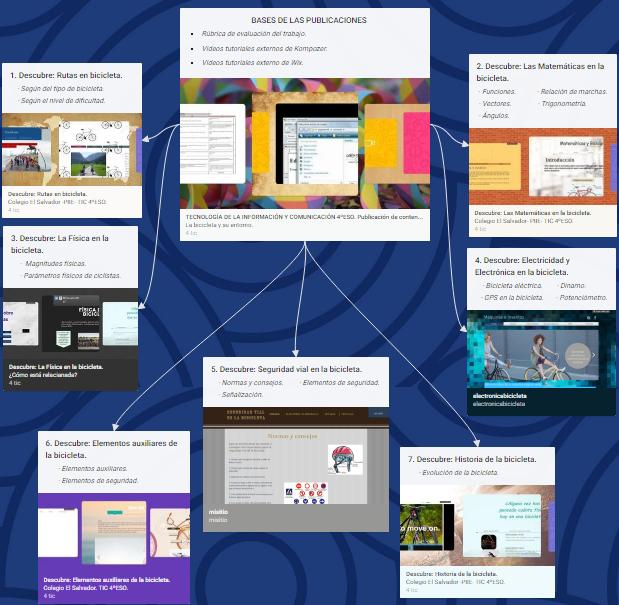 T.I.C. 4ºESO: Publicación de contenidos web relacionando la bicicleta con nuestroentorno.